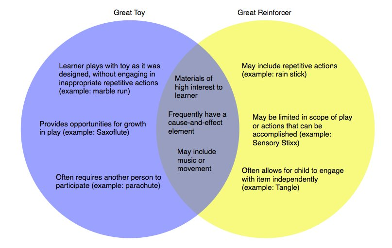 Great toy or great reinforcer?